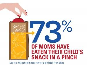 73 Percent of Moms