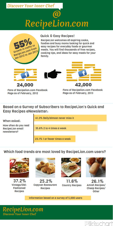 RecipeLion-Infographic